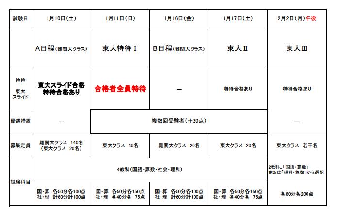 栄東WEBページよりキャプチャ。